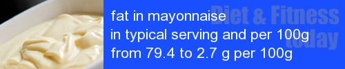 fat in mayonnaise information and values per serving and 100g