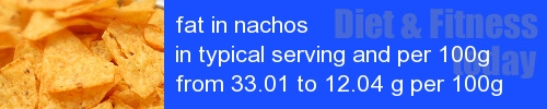 fat in nachos information and values per serving and 100g