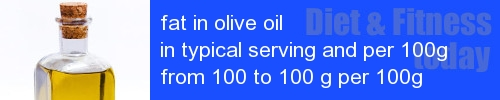 fat in olive oil information and values per serving and 100g