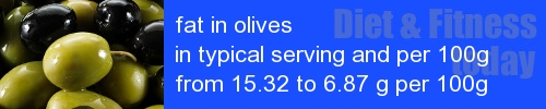 fat in olives information and values per serving and 100g