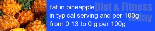 fat in pineapple information and values per serving and 100g