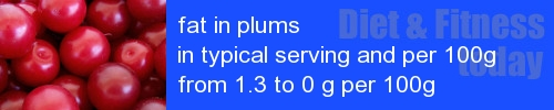 fat in plums information and values per serving and 100g