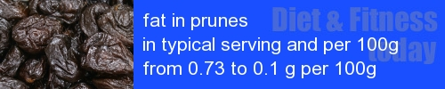 fat in prunes information and values per serving and 100g