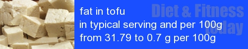 fat in tofu information and values per serving and 100g