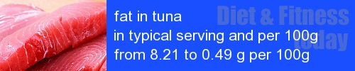 fat in tuna information and values per serving and 100g