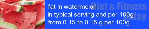 fat in watermelon information and values per serving and 100g