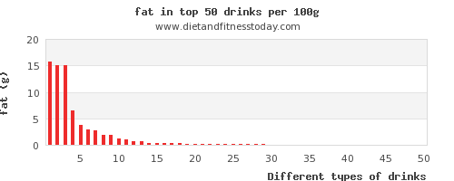 drinks fat per 100g