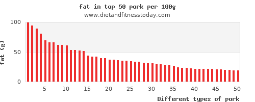 Top 100 Pork High in Fat - Diet and