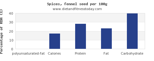polyunsaturated fat and nutrition facts in fennel per 100g