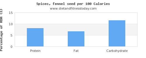 polyunsaturated fat and nutrition facts in fennel per 100 calories
