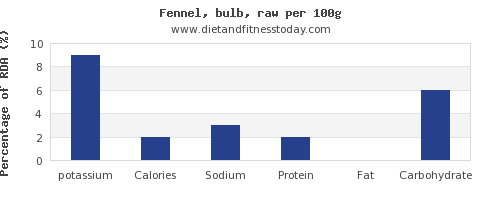 potassium and nutrition facts in fennel per 100g