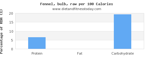 riboflavin and nutrition facts in fennel per 100 calories