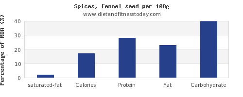 saturated fat and nutrition facts in fennel per 100g