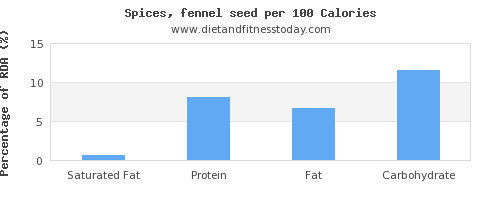 saturated fat and nutrition facts in fennel per 100 calories