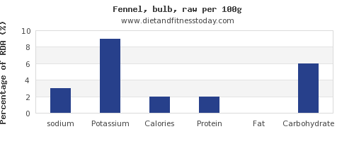 sodium and nutrition facts in fennel per 100g
