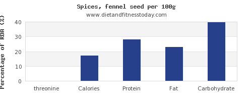 threonine and nutrition facts in fennel per 100g