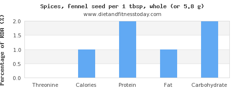 threonine and nutritional content in fennel