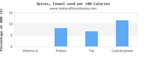 vitamin a and nutrition facts in fennel per 100 calories