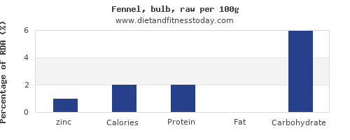 zinc and nutrition facts in fennel per 100g