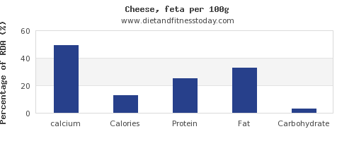 calcium and nutrition facts in feta cheese per 100g