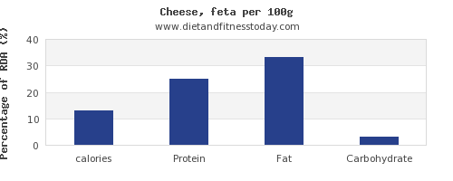 calories and nutrition facts in feta cheese per 100g