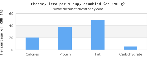calories and nutritional content in feta cheese