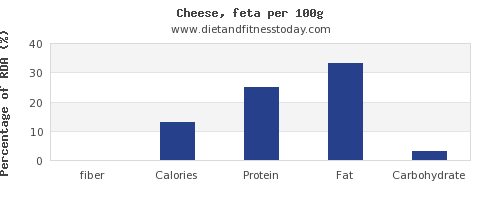 fiber and nutrition facts in feta cheese per 100g