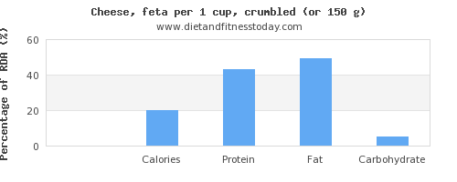 fiber and nutritional content in feta cheese