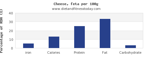 iron and nutrition facts in feta cheese per 100g
