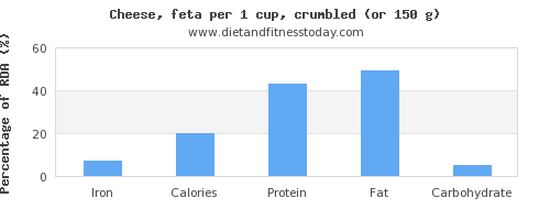 iron and nutritional content in feta cheese