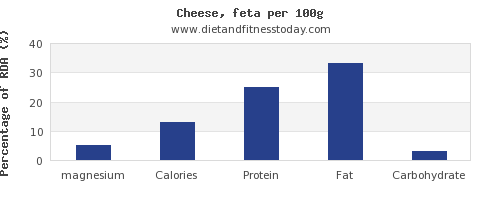 magnesium and nutrition facts in feta cheese per 100g