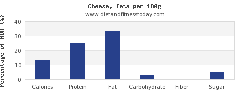 nutritional value and nutrition facts in feta cheese per 100g