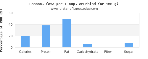 nutritional value and nutritional content in feta cheese