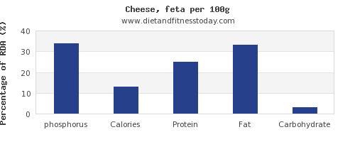 phosphorus and nutrition facts in feta cheese per 100g