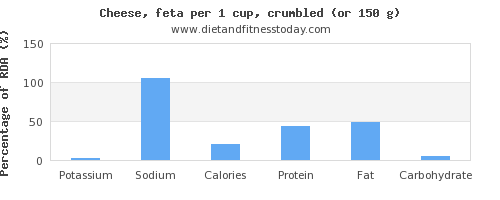 potassium and nutritional content in feta cheese