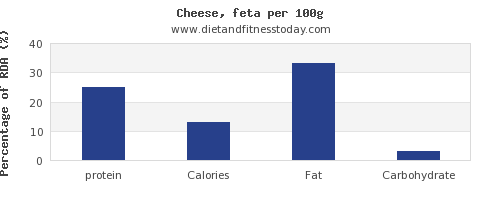 protein and nutrition facts in feta cheese per 100g