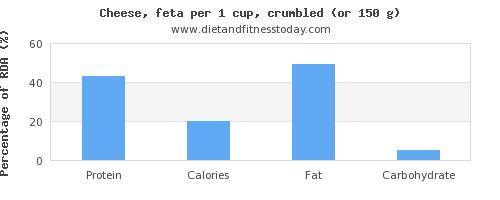 protein and nutritional content in feta cheese
