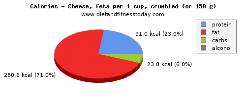 saturated fat, calories and nutritional content in feta cheese