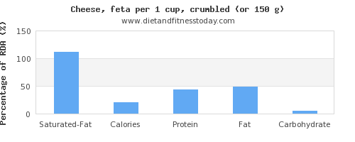 saturated fat and nutritional content in feta cheese