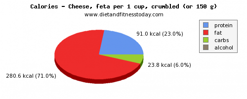 selenium, calories and nutritional content in feta cheese
