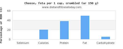 selenium and nutritional content in feta cheese