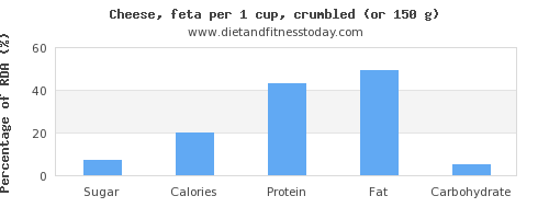 sugar and nutritional content in feta cheese