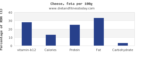 vitamin b12 and nutrition facts in feta cheese per 100g