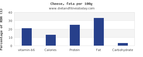 vitamin b6 and nutrition facts in feta cheese per 100g