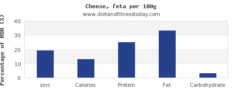 zinc and nutrition facts in feta cheese per 100g