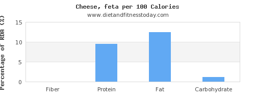 fiber and nutrition facts in feta cheese per 100 calories