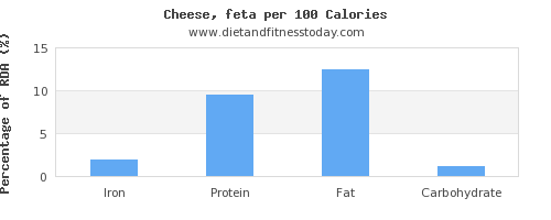 iron and nutrition facts in feta cheese per 100 calories