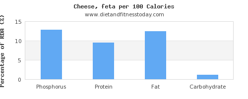 phosphorus and nutrition facts in feta cheese per 100 calories