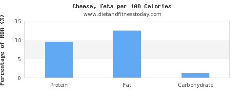 protein and nutrition facts in feta cheese per 100 calories