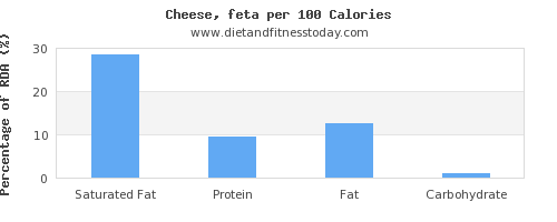 saturated fat and nutrition facts in feta cheese per 100 calories